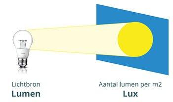 Lichtbron lumen lux
